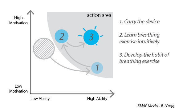 Visualized steps in BMAP model