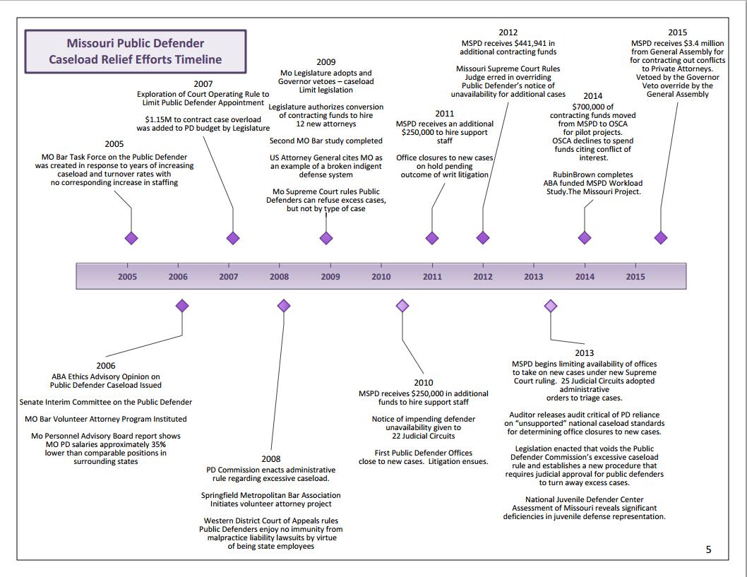 MISSOURI PUBLIC DEFENDER ANNUAL FISCAL REPORT 2014