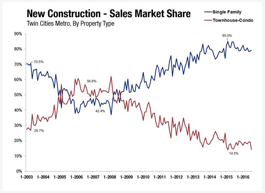 Single family and townhouses used to evenly divide the new construction market. Today, townhouse construction is at a 15 year low, only making up 14.5% of the market. Much of this is due to liability concerns from builders, lenders, and insurance companies.  Source: Minneapolis Area Association of Realtors (MAAR) and RMLS of MN, Inc.