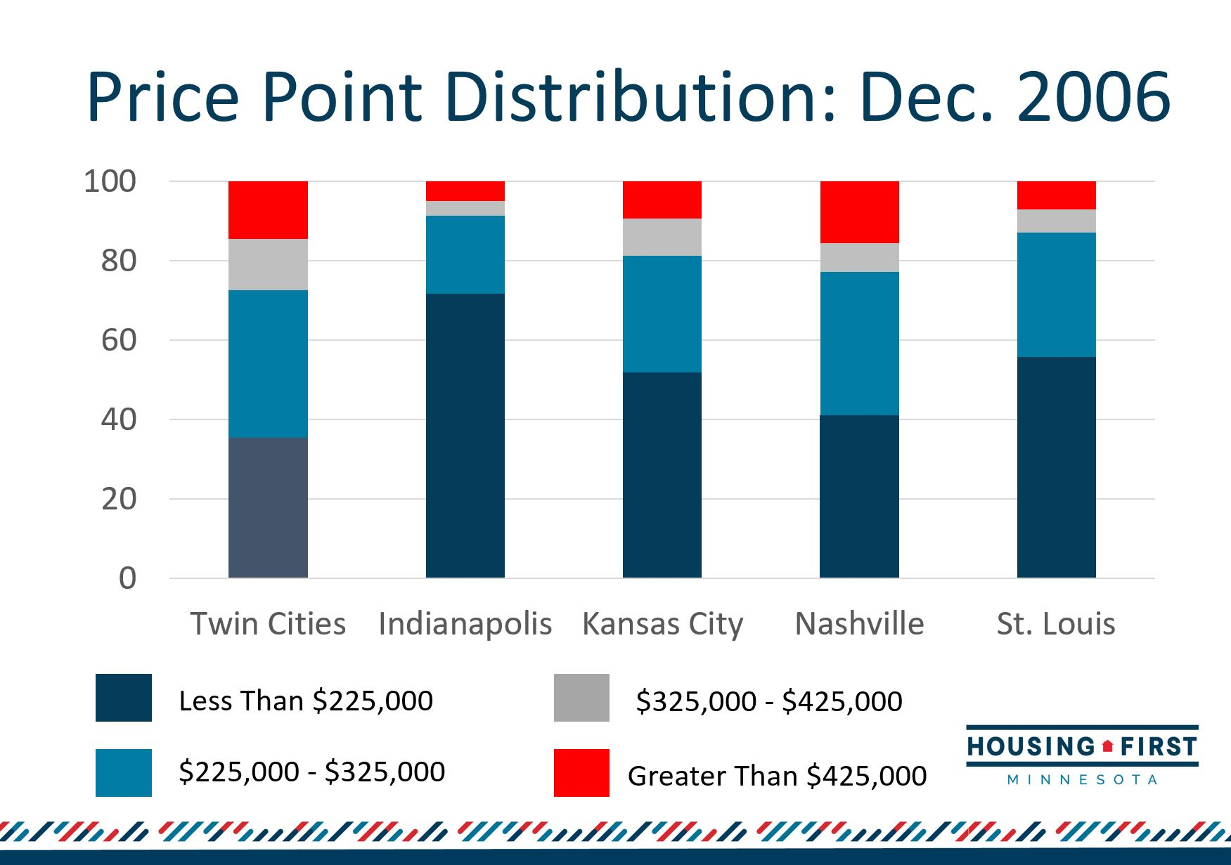 Price Point Distriction 2006.JPG