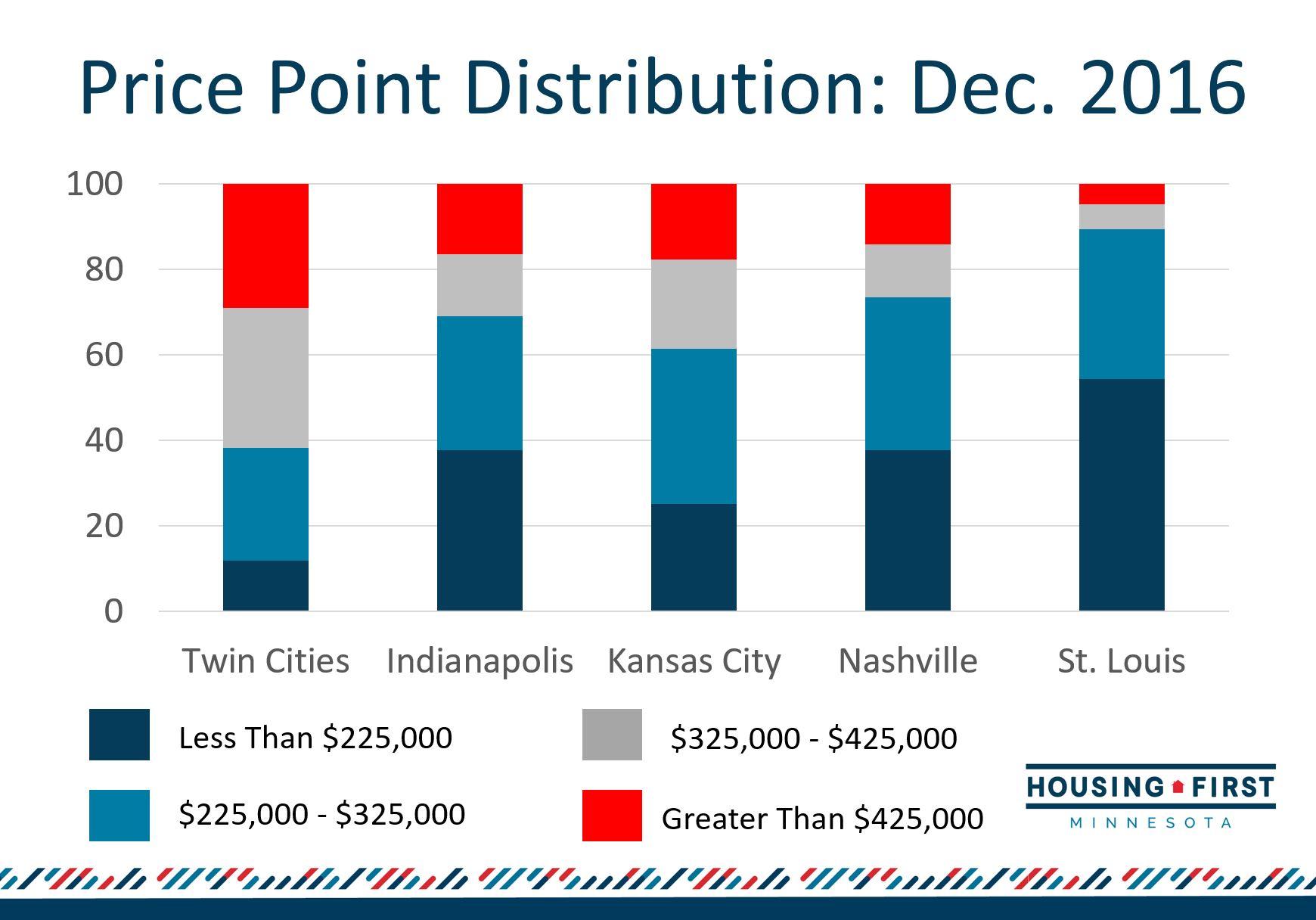 Price Point Distribution 2016.JPG