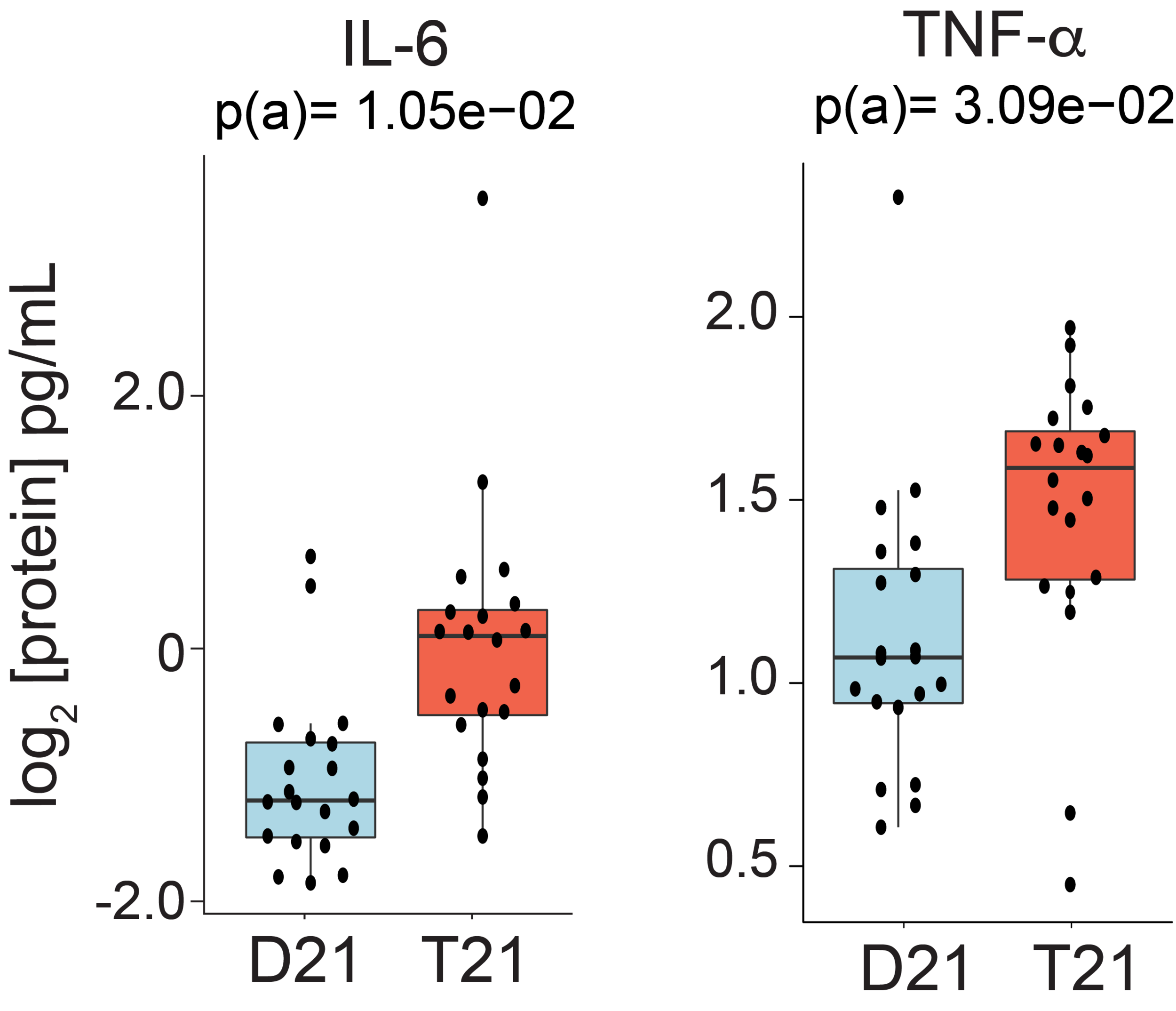 Examples of increased levels of two common inflammatory cytokines, IL-6 and TNF-alpha, in typical people (D21, blue) versus individuals with Down syndrome (T21, orange).