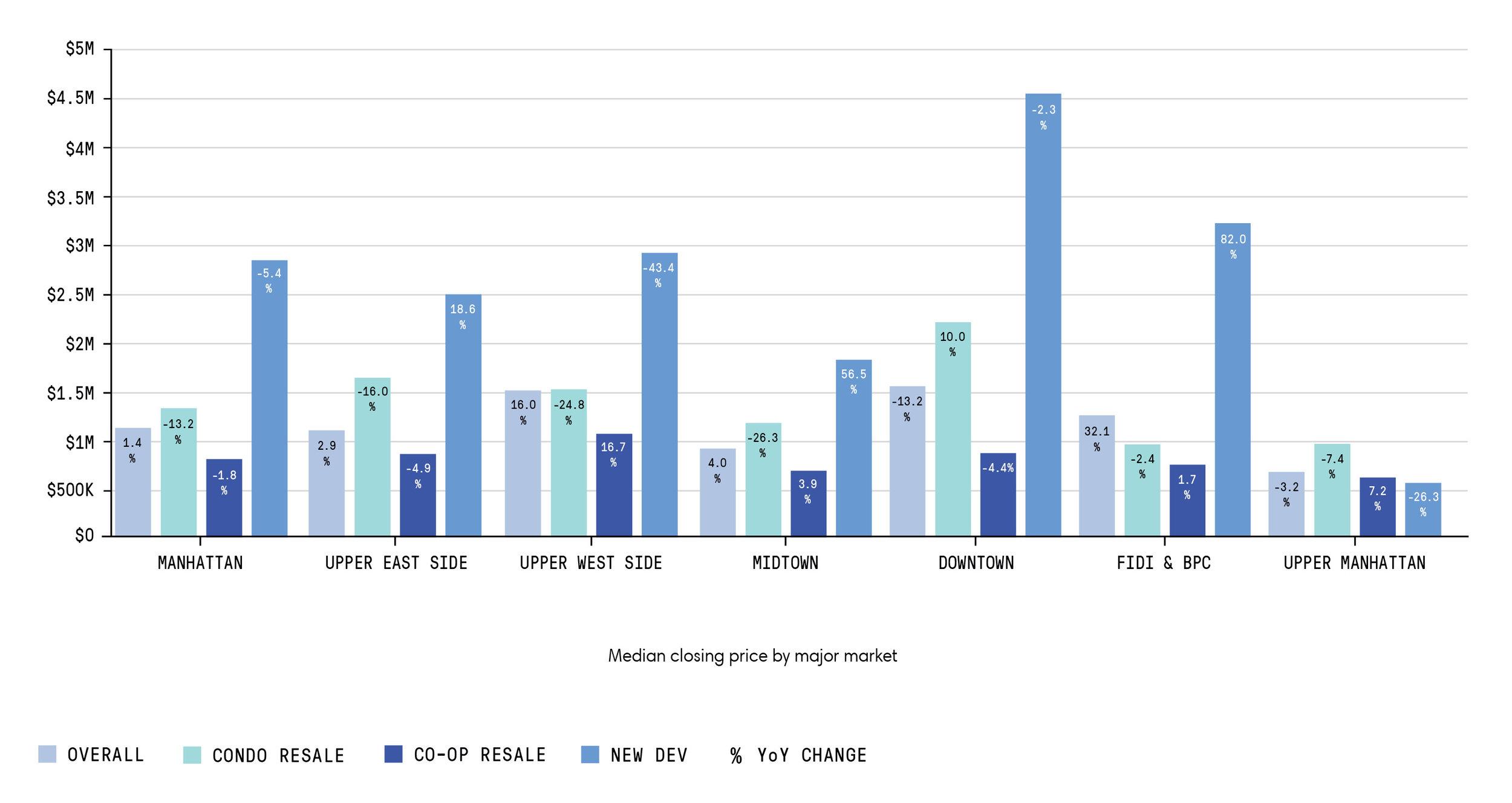 Q4-Price by Market Graph.jpg