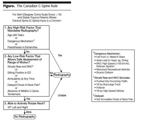 Figure 1: The Canadian C-Spine Rule (CCR)