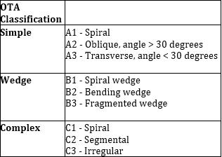 Table 1:OTA Classification system