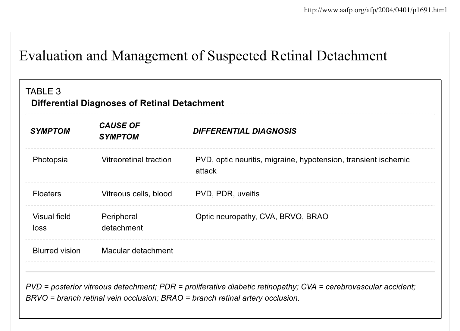 Table 1: Differential diagnoses of retinal detachment. Borrowed from  http://www.aafp.org/afp/2004/0401/p1691.html