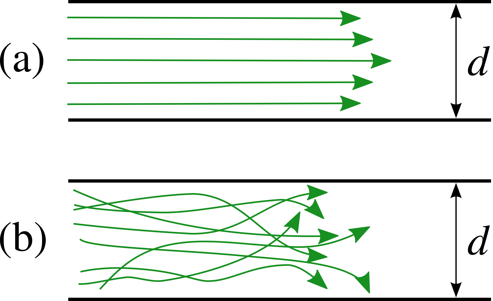 Figure 2: (a) Pattern of laminar flow as seen with heliox mixture, (b) Pattern of turbulent flow seen with a more viscous mixture such as atmospheric air alone.