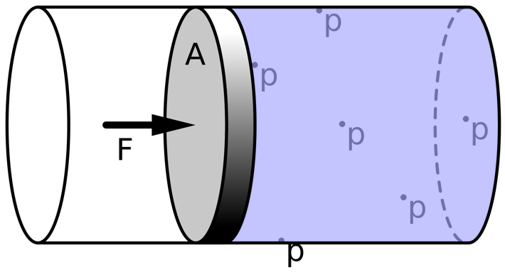 Pascal's Law: pressure applied to any part of a fluid is transmitted equally throughout the fluid.  Source: https://upload.wikimedia.org/wikipedia/commons/thumb/2/27/Pascals-law.svg/2000px-Pascals-law.svg.png