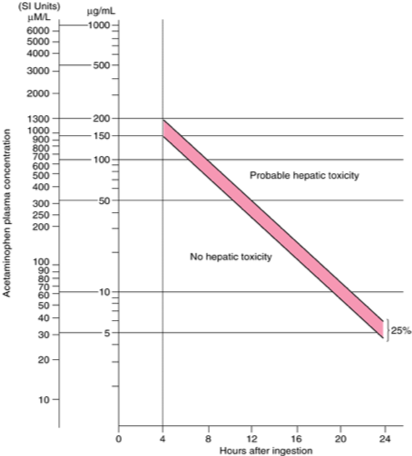 Figure 1: Rumack-Matthew nomogram for acetaminophen ingestion.