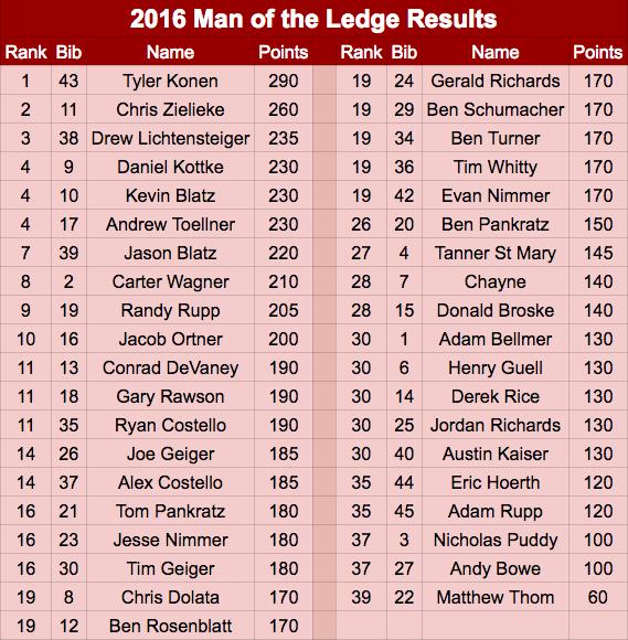 2016 Man of the Ledge
