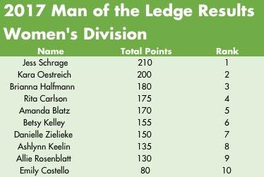 2017 Women of the Ledge