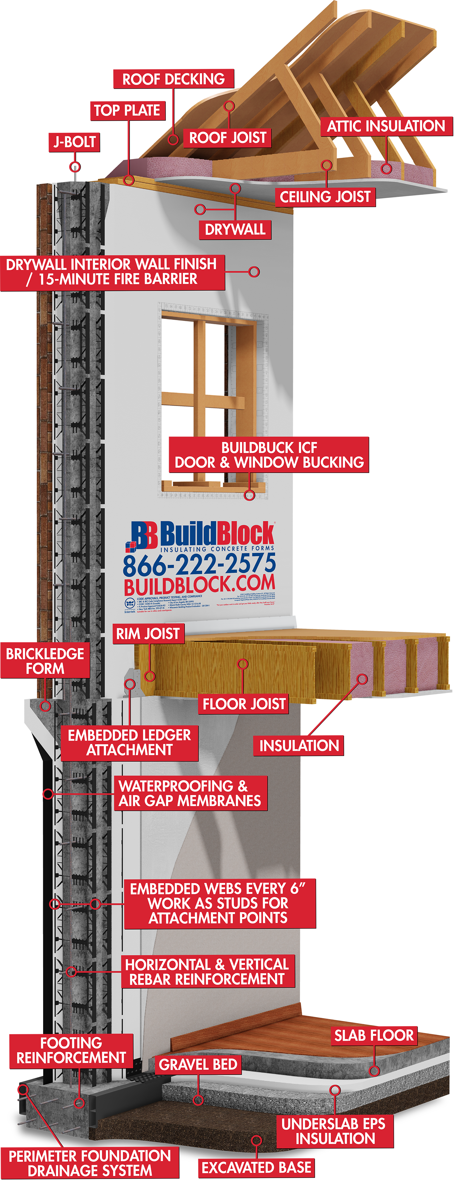 ICFs for Home Buyers - Thank you for considering BuildBlock Insulating Concrete Forms (ICFs) for your new home! ICFs deliver the strength of concrete with comfort and safety in mind.As you begin formulating the plans for your new home, there seems to be no end to the number of choices you have to make. It's natural to pour hours of time and effort into choosing the right paint, wall coverings, exterior finish and other aesthetics for your new home. But first take some time to decide what will be inside those walls.Traditional wood-frame construction can't compare to the safety, permanence, and energy efficiency of walls built with insulating concrete forms. To learn the many benefits of an ICF home, start in our Why ICFs section.