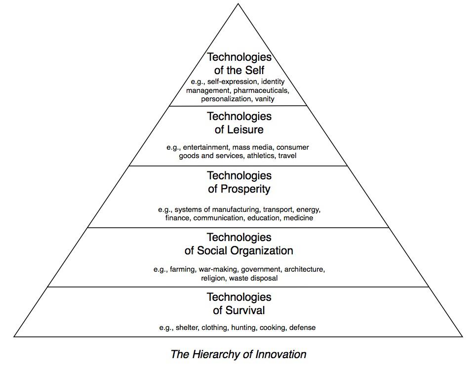 hierarchy of innovation.jpg