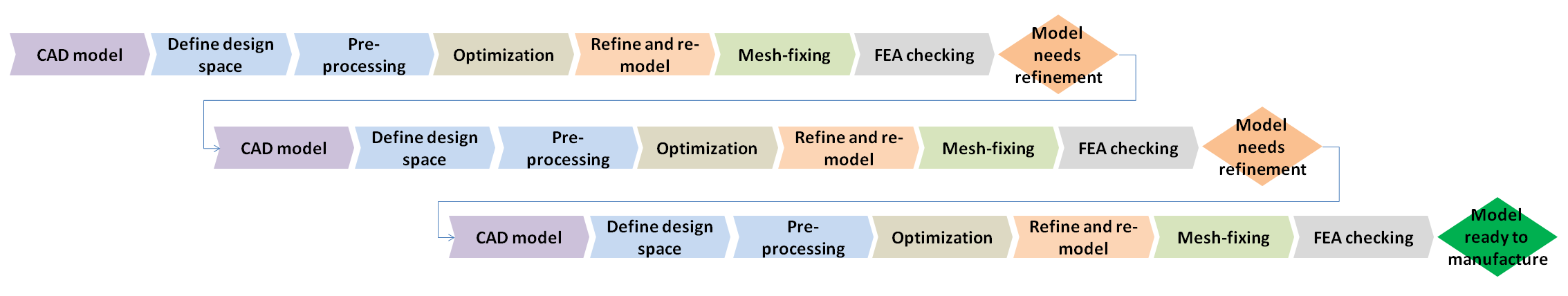 Typical existing concept design workflow:   Multiple tools are needed and the workflow involves meshes that are hard to interpret and cumbersome to work with. Multiple iterations of the process are often needed to generate a model suitable for manufacture.