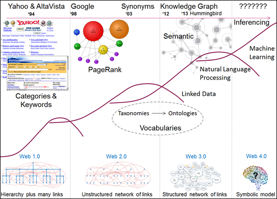 Figure 1:    An illustration showing how changes in structure of the web and development of technologies have driven the evolution of web search.