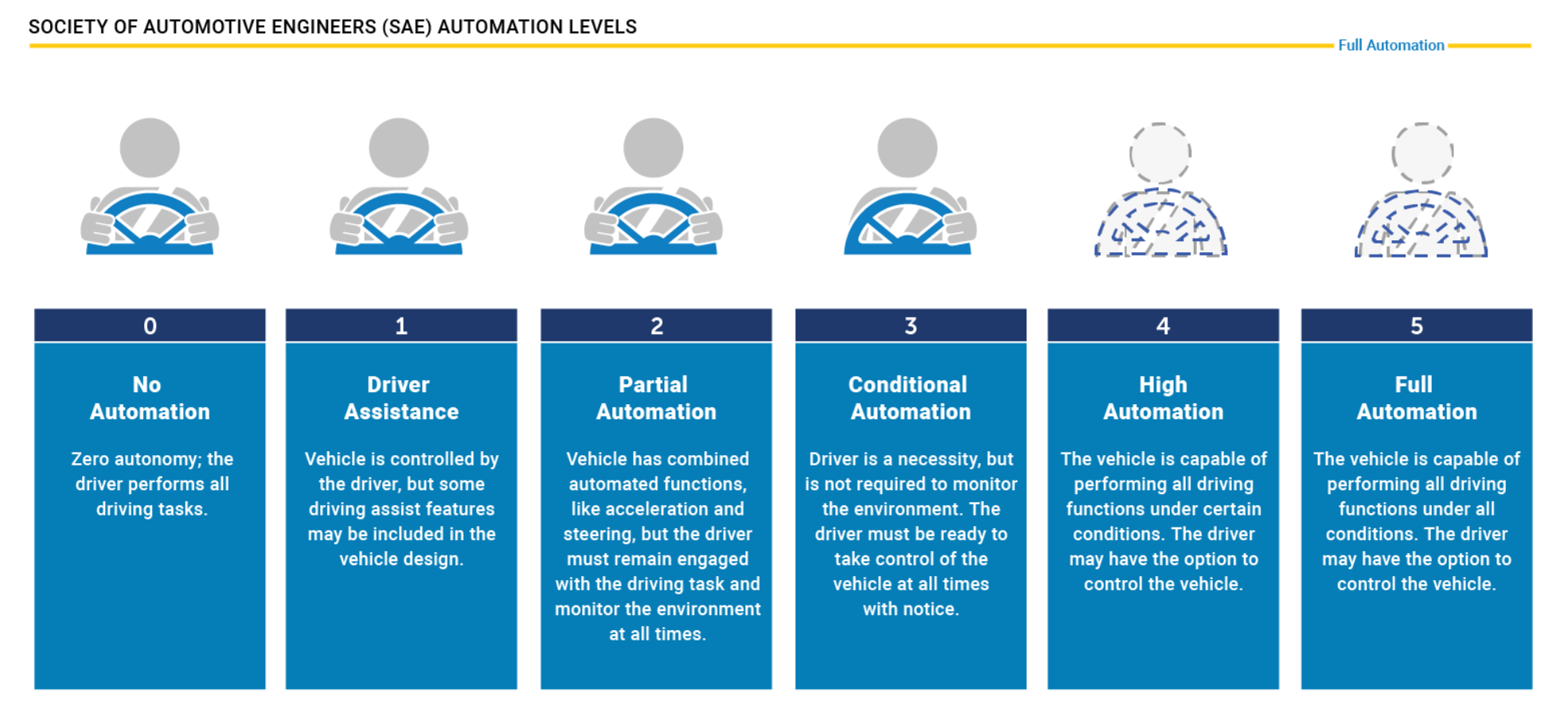 Source: U.S. Department of Transportation, National Highway Traffic Safety Administration, Automated Vehicles for Safety