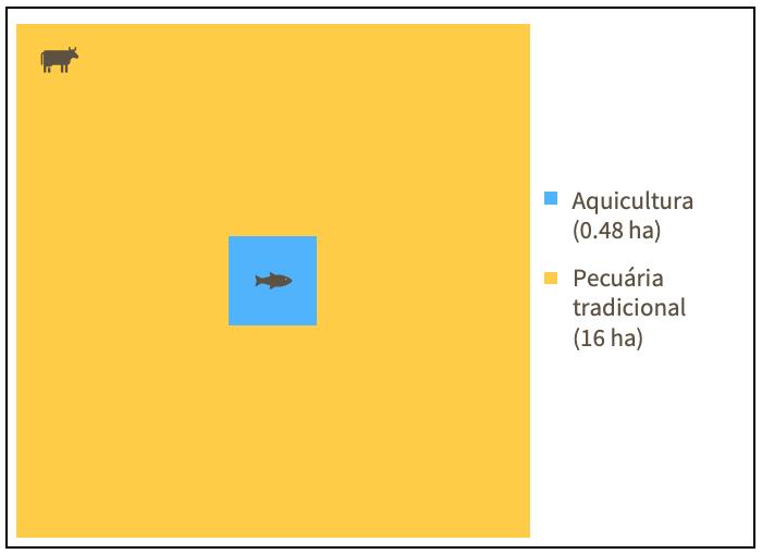 Figura 1: Tendências na produção de peixe por sistemas de piscicultura e a pesca manejada de rios no Brasil