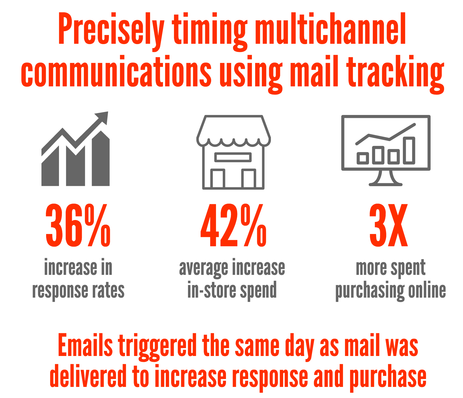 mail tracking case study