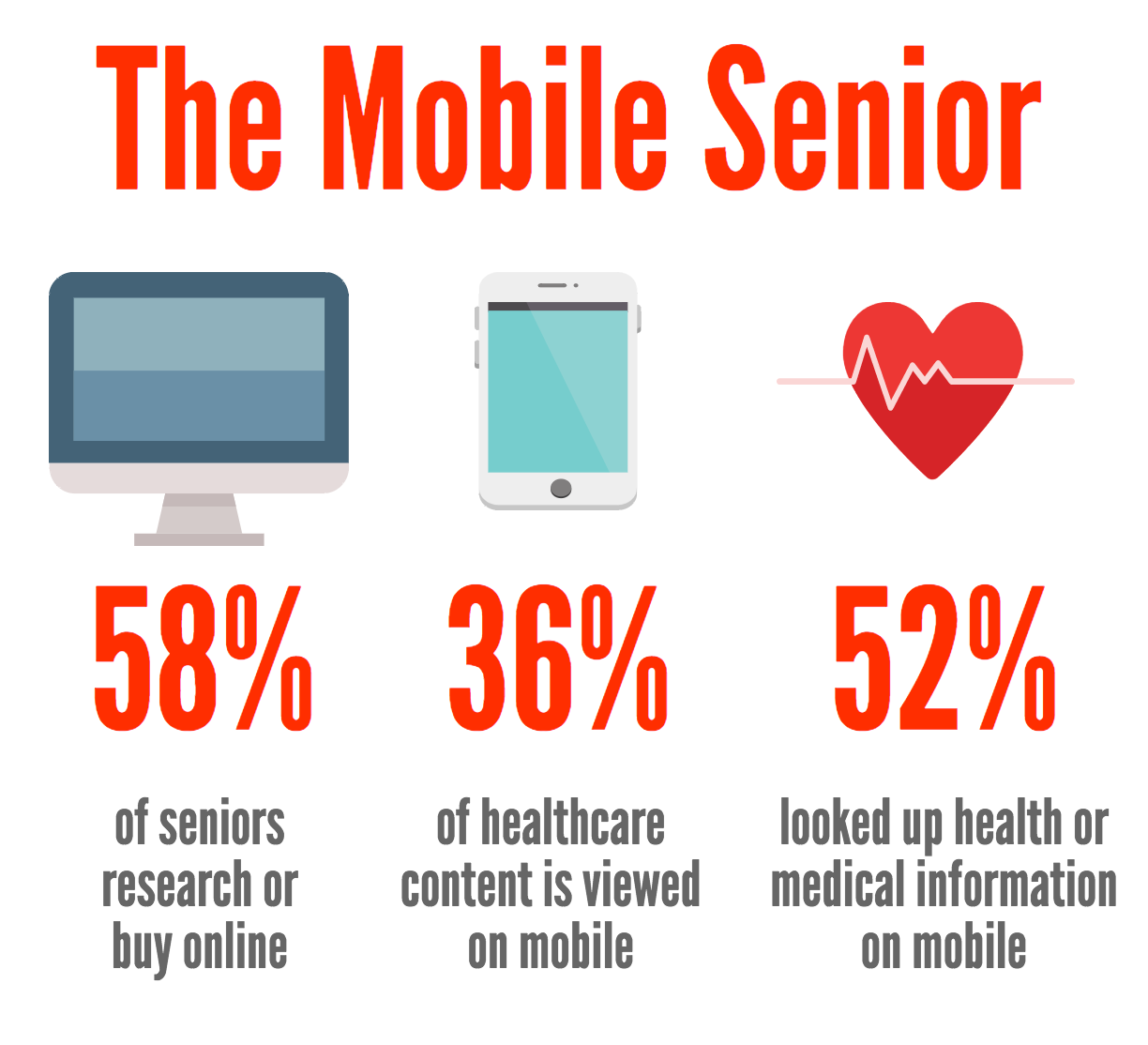 Seniors and Mobile Technology
