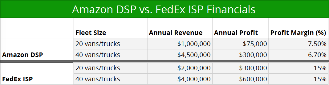 Amazon DSP financials via the    Amazon Logistics    website. FedEx financial estimates based on    industry averages    from our experiences as brokers.