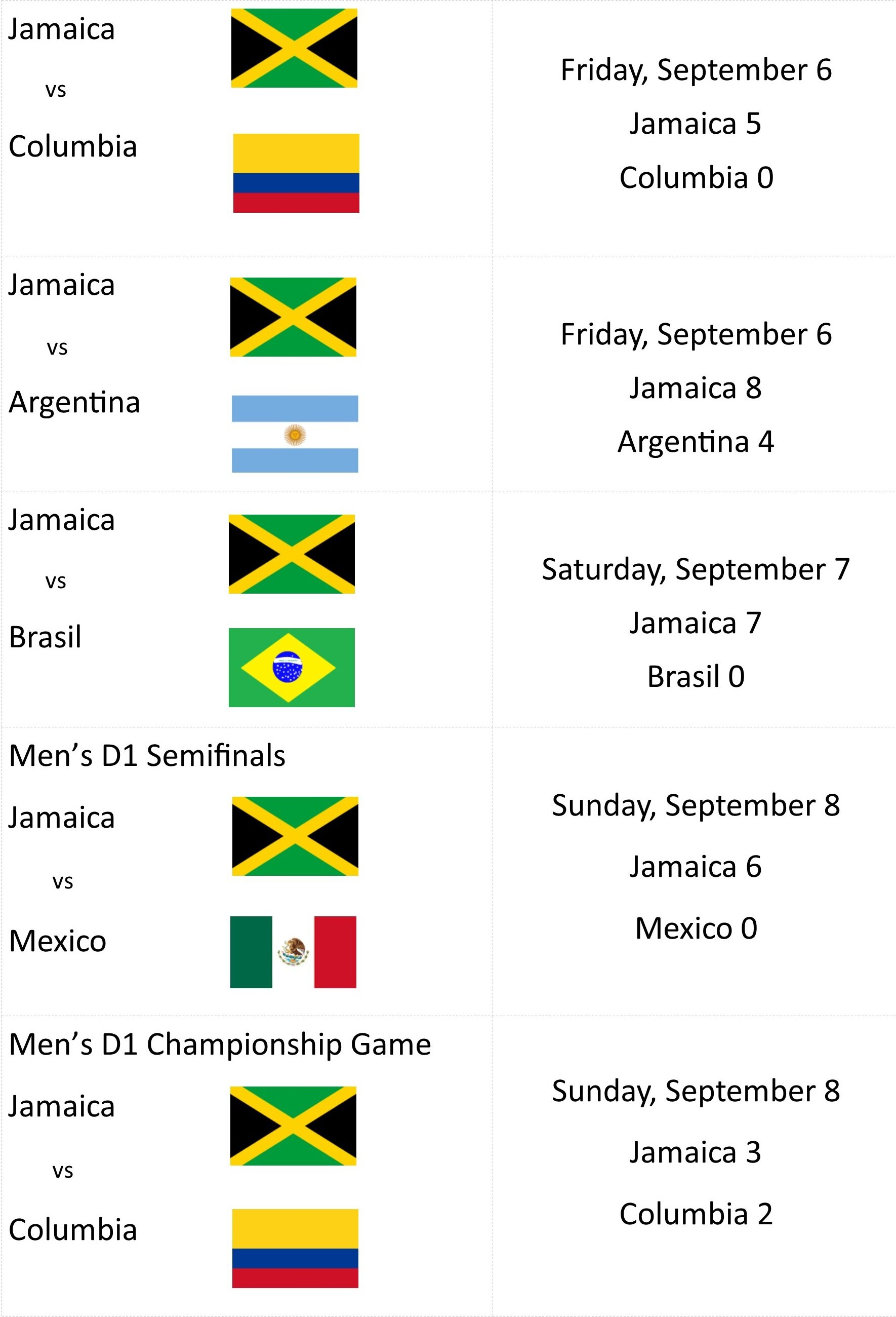 LatAm Cup Schedule with score 9-9-19 rev 10-14-19.jpg
