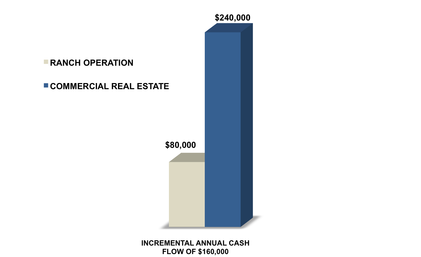 incremental cash flow of commercial real estate vs. a ranch operation