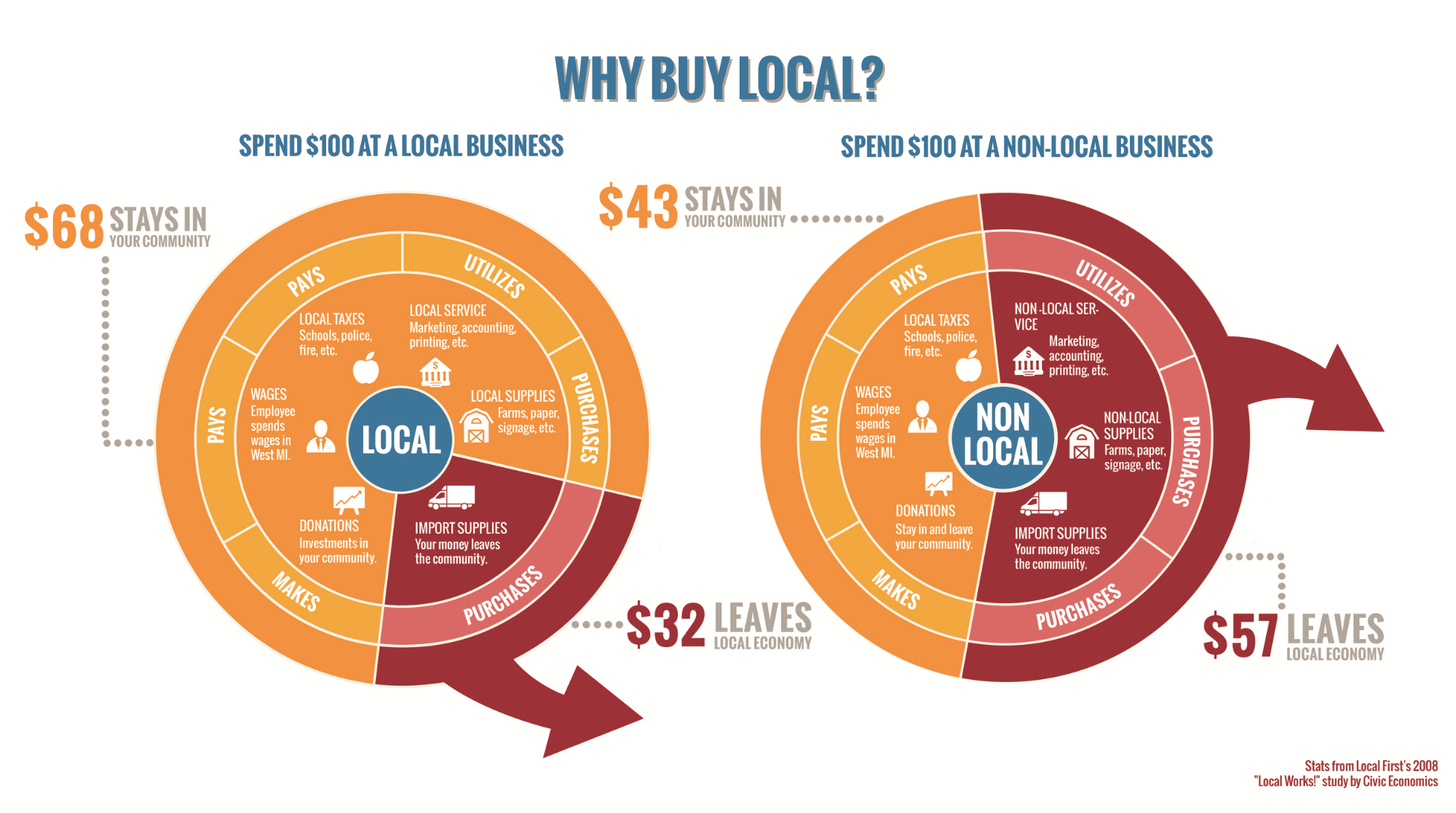 "From Civic Economics' ""Andersonville Study of Retail Economics"""