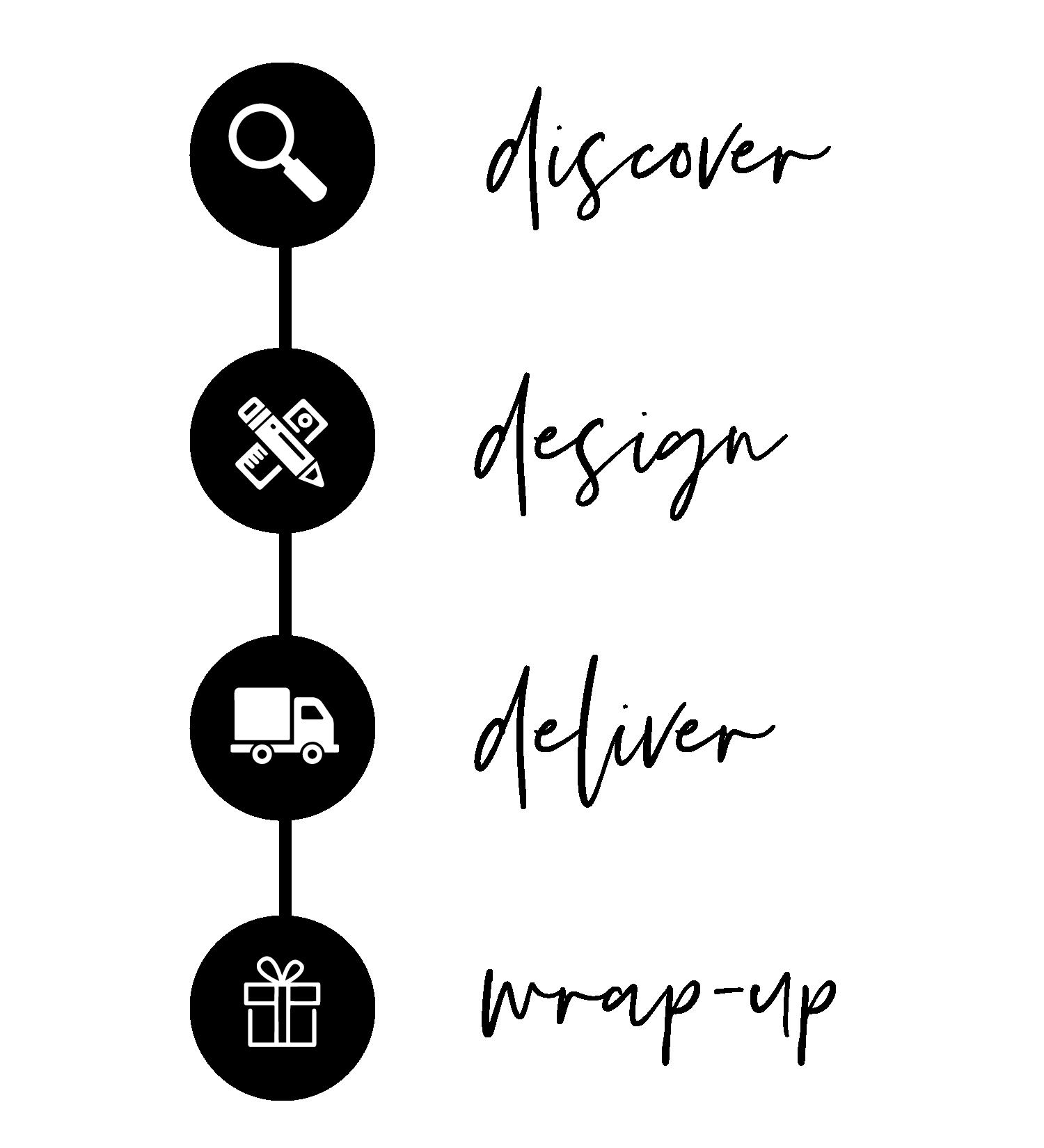 FullServiceInterior_DesignProcess_rev.png