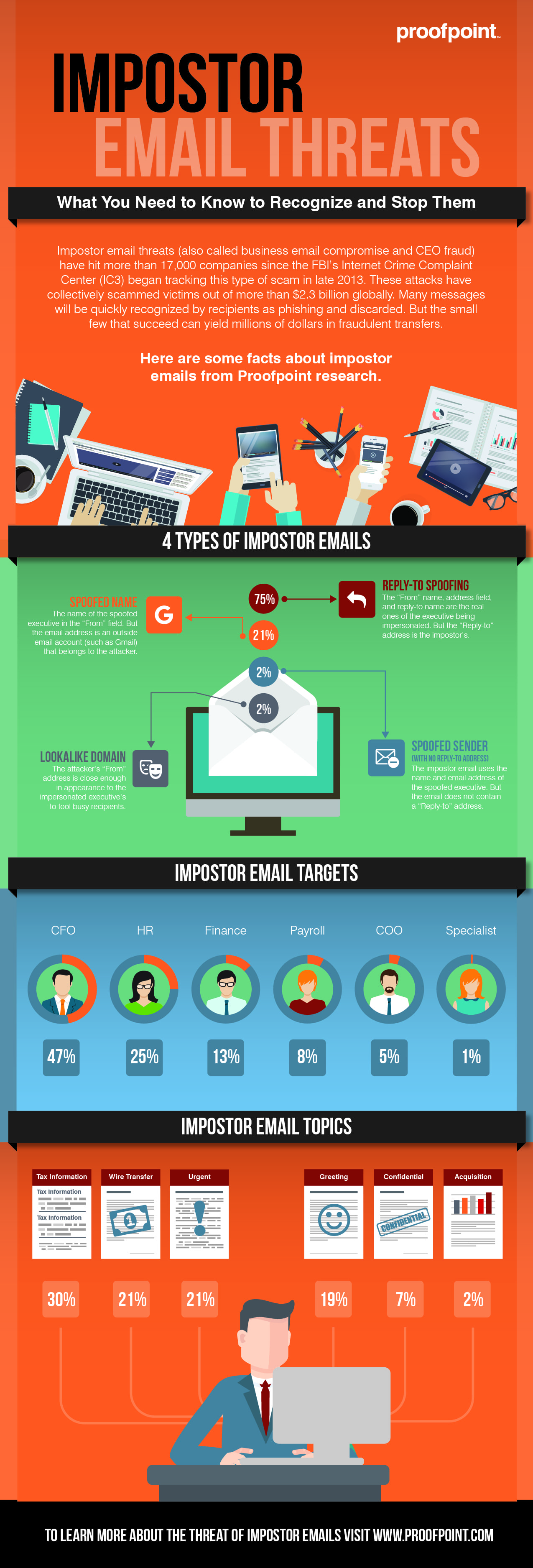 proofpoint-impostor-infographic.jpg