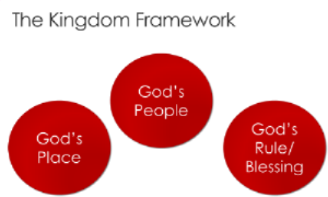 the story of all the bible -- kingdom framework