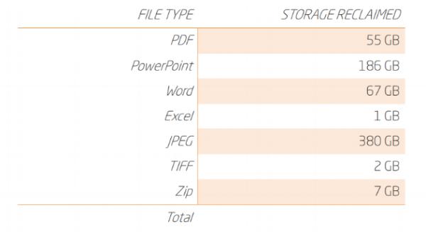 Storage reclaimed breakdown by file type for Nottingham Emmanuel