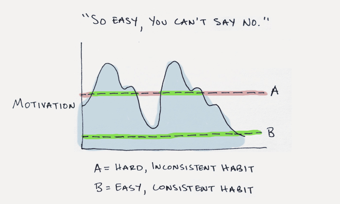 Habit formation guide from james Clear