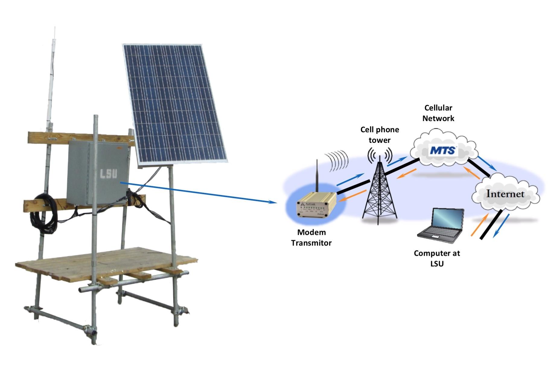 How an observation platform transmits data.
