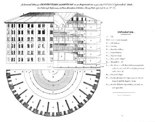Bentham's Panopticon, 1791