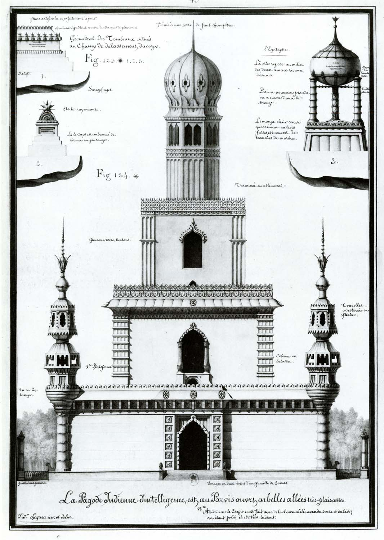 Indian pagoda of intelligence…