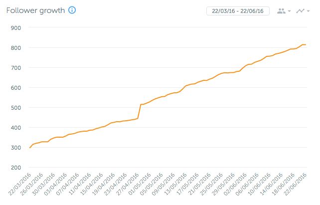See that jump at the end of April? That's the follower burst I got from the repost from Quince & Co.