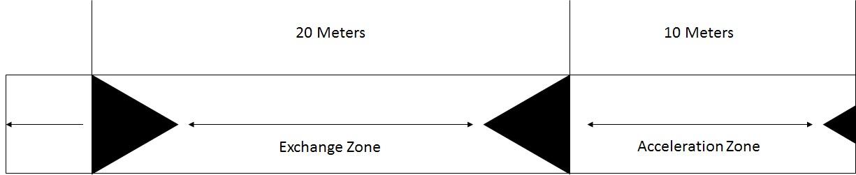 4x100 Meter Relay Exchange zone