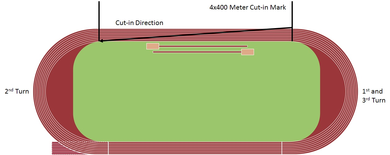 The 4x400 Meter Relay Cut-in and Lane Stagger