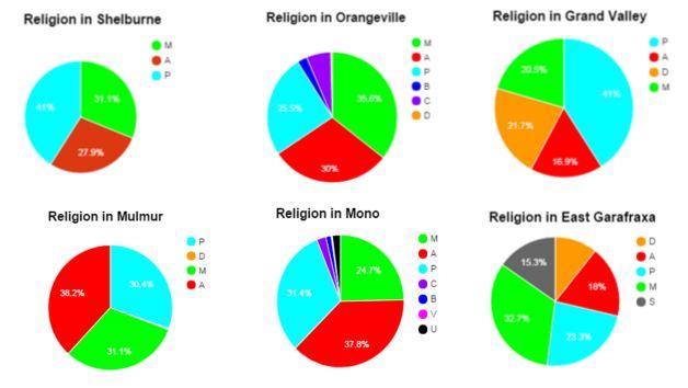 A Digital Historian's investigation of Religion in Dufferin County