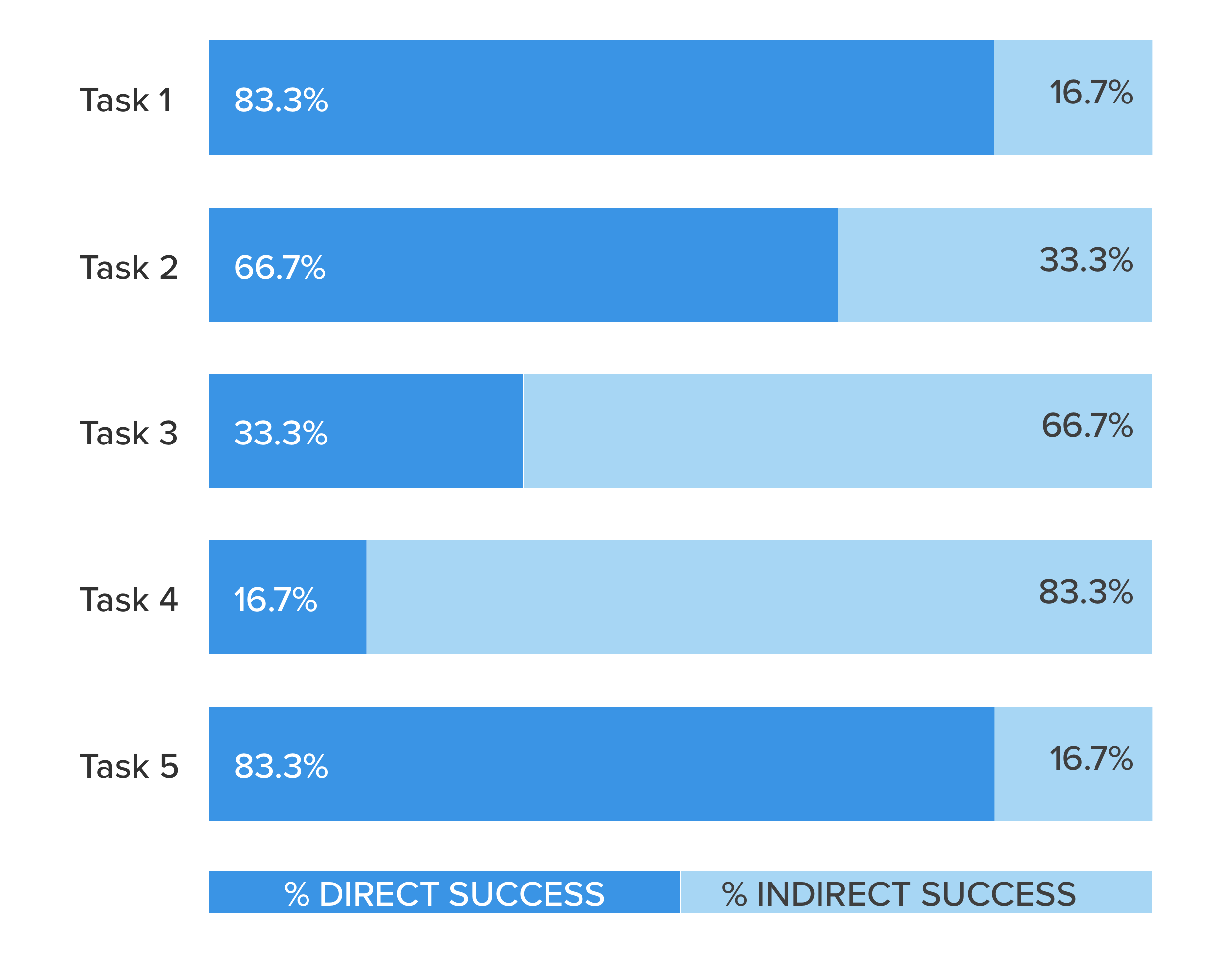 "Usability Testing Success Rates.  Though all tasks had ""100% success,"" Tasks 3–4 yielded high rates of user error."