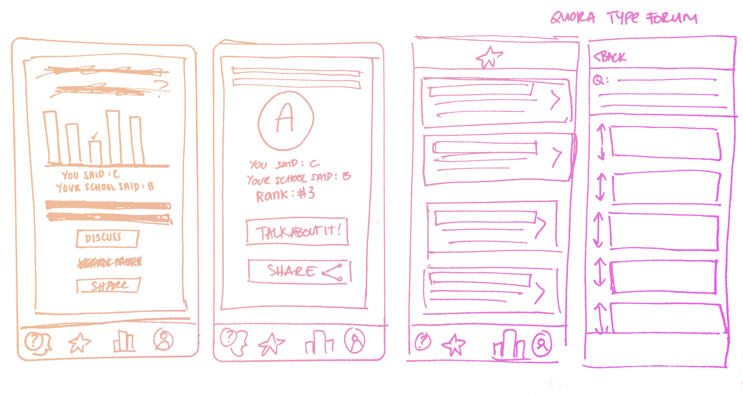 Design Studio.  Early sketches showing the live trivia and forum sections of the app. The first two sketches show different ways of showing the correct answer after a live trivia question. The forum sketches show that upvoting and downvoting comments á la Reddit was conceived in early stages of ideation.