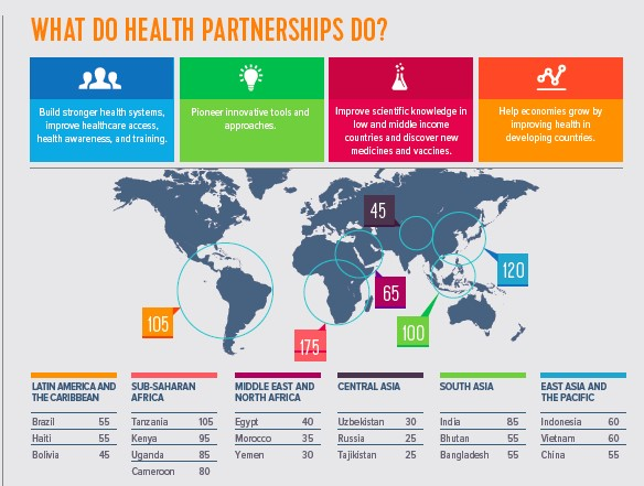 Image from the International Federation of Pharmaceutical Manufacturers Association's World Health Partnerships Directory
