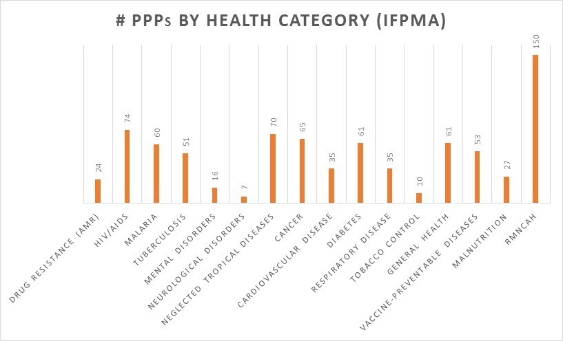 PPP Health category graph.jpg