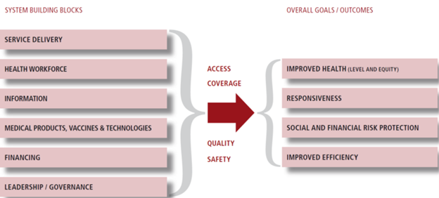 Fig.1 The WHO's Health System Framework (Source: World Health Organization. Everybody's Business: Strengthening health systems to improve health outcomes—WHO's Framework for Action. Geneva: WHO, 2007