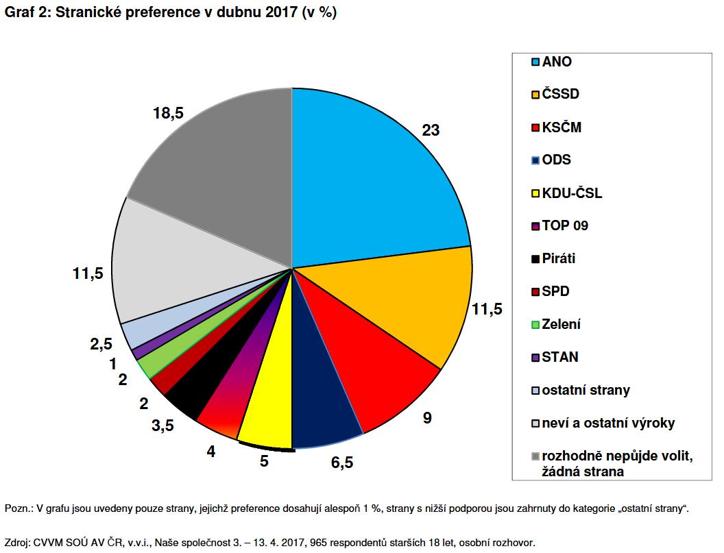 Wykres 1 kołowy cvvm.png