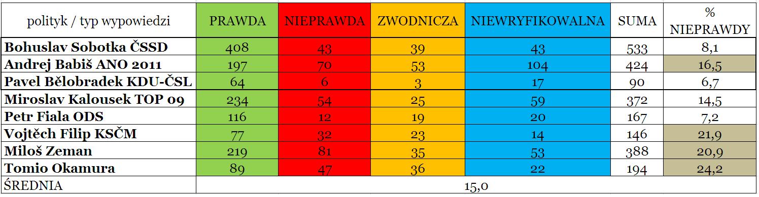 Tabela 2 Udział poszczegołnych typów wypowiedzi wśród konkretnych polityków.PNG