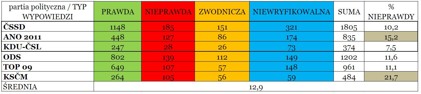 Tabela 1 Udział poszczególnych typów wypowiedzi - partie.PNG