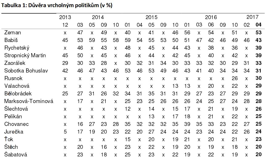 Tabela 3 Zaufanie do polityków w kwietniu.PNG