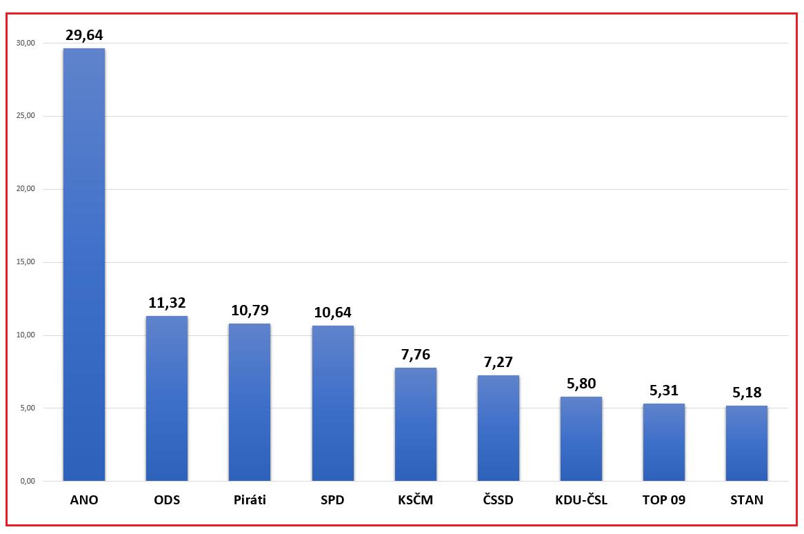 Wyniki wyborów 2017 - własne opracowanie.png