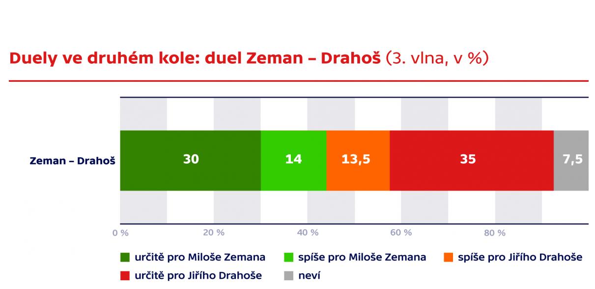 Zeman Drahos_2 tura.png